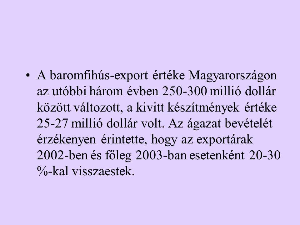 A baromfihús-export értéke Magyarországon az utóbbi három évben 250-300 millió dollár között változott, a kivitt készítmények értéke 25-27 millió doll