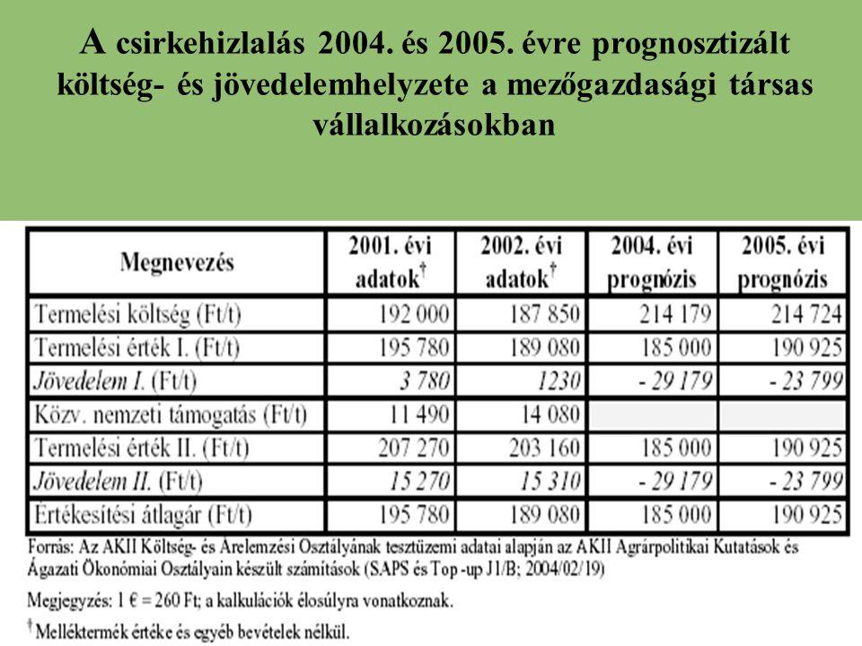 A csirkehizlalás 2004. és 2005. évre prognosztizált költség- és jövedelemhelyzete a mezőgazdasági társas vállalkozásokban