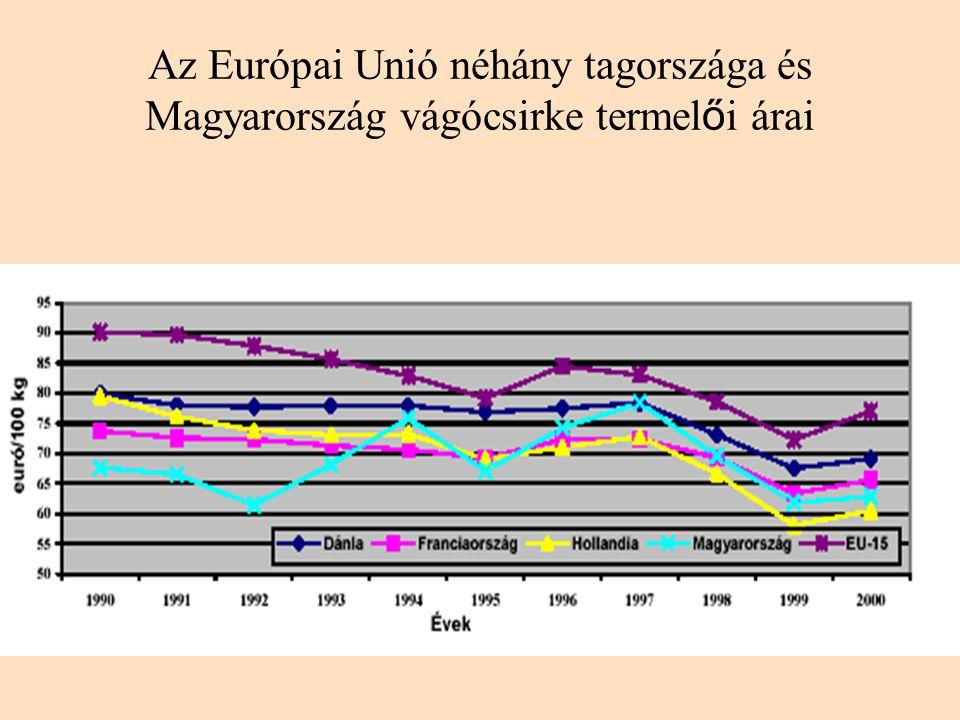 Az Európai Unió néhány tagországa és Magyarország vágócsirke termel ő i árai