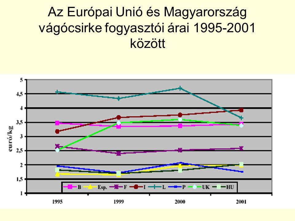 Az Európai Unió és Magyarország vágócsirke fogyasztói árai 1995-2001 között