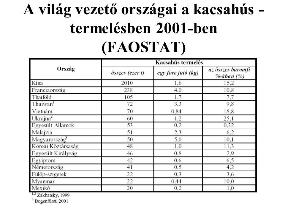A világ vezető országai a kacsahús - termelésben 2001-ben (FAOSTAT)