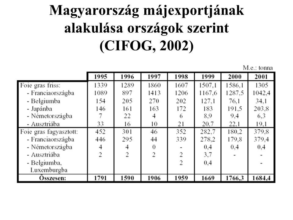 Magyarország májexportjának alakulása országok szerint (CIFOG, 2002)