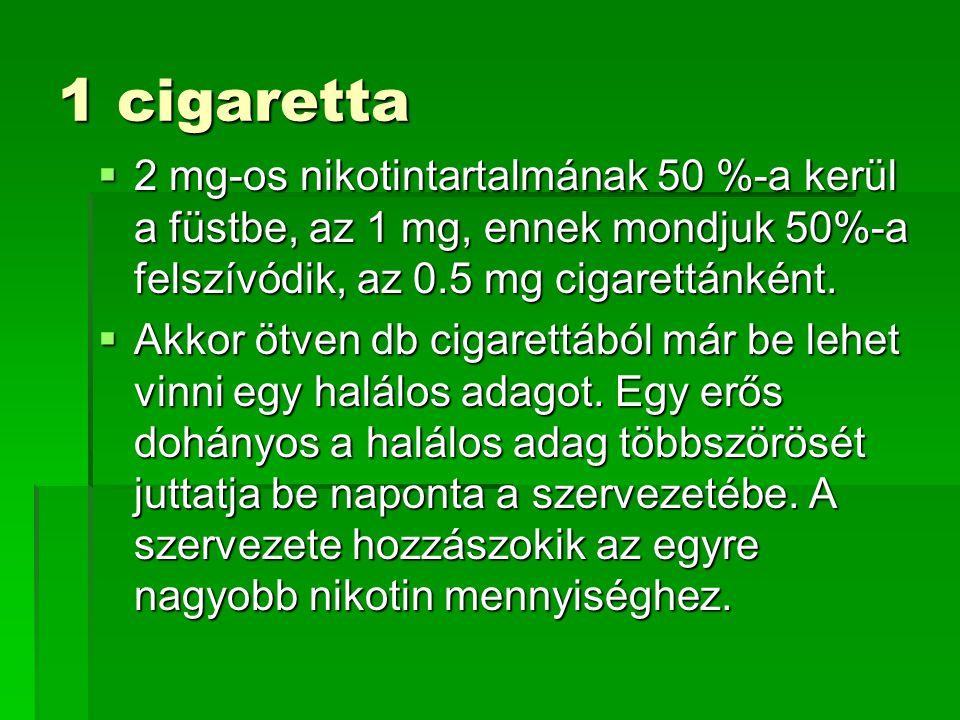 1 cigaretta  2 mg-os nikotintartalmának 50 %-a kerül a füstbe, az 1 mg, ennek mondjuk 50%-a felszívódik, az 0.5 mg cigarettánként.  Akkor ötven db c