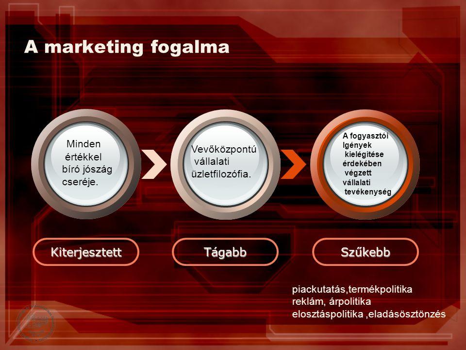 A marketing fogalma KiterjesztettTágabbSzűkebb Minden értékkel bíró jószág cseréje. Vevőközpontú vállalati üzletfilozófia. A fogyasztói Igények kielég