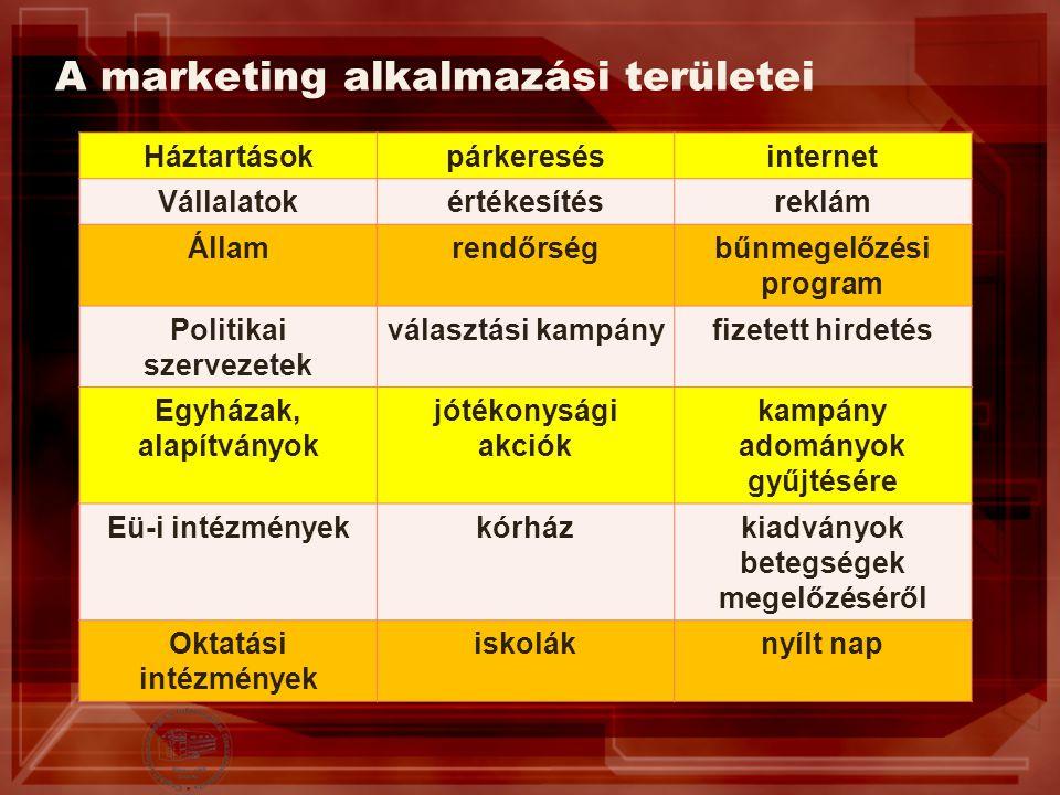 A marketing alkalmazási területei Háztartásokpárkeresésinternet Vállalatokértékesítésreklám Államrendőrségbűnmegelőzési program Politikai szervezetek
