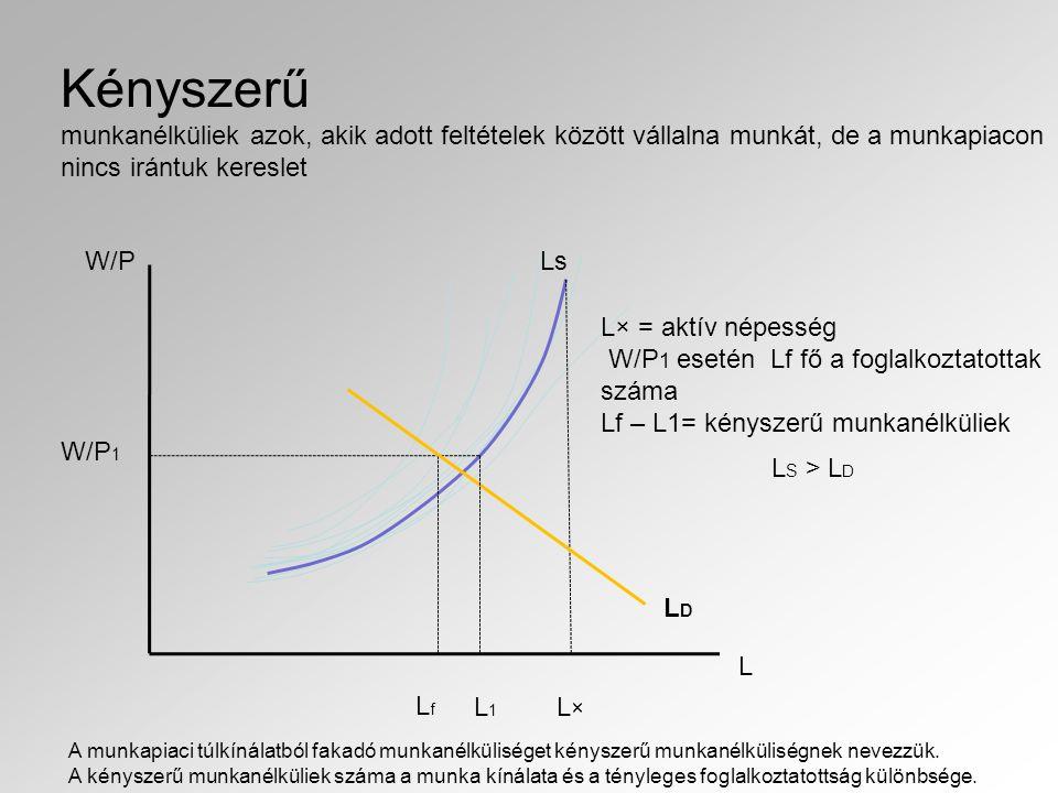 Kényszerű munkanélküliek azok, akik adott feltételek között vállalna munkát, de a munkapiacon nincs irántuk kereslet W/P L W/P 1 LfLf L×L× L× = aktív népesség W/P 1 esetén Lf fő a foglalkoztatottak száma Lf – L1= kényszerű munkanélküliek Ls L1L1 LDLD L S > L D A munkapiaci túlkínálatból fakadó munkanélküliséget kényszerű munkanélküliségnek nevezzük.