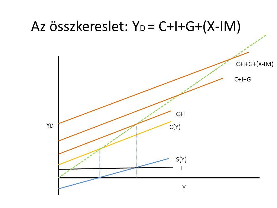YDYD Y I S(Y) C(Y) C+I Az összkereslet: Y D = C+I+G+(X-IM) C+I+G C+I+G+(X-IM)
