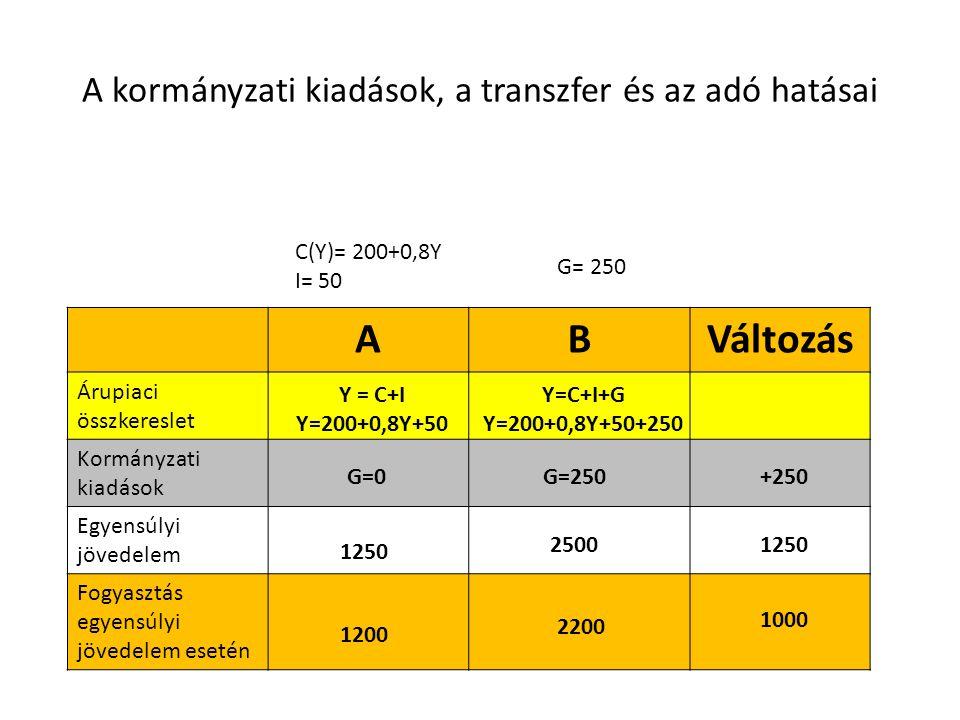 A kormányzati kiadások, a transzfer és az adó hatásai ABVáltozás Árupiaci összkereslet Kormányzati kiadások Egyensúlyi jövedelem Fogyasztás egyensúlyi