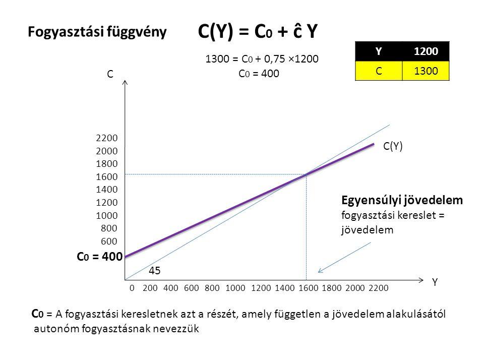 Fogyasztási függvény C(Y) = C 0 + ĉ Y 1300 = C 0 + 0,75 ×1200 C 0 = 400 C 0 = 400 C 0 = A fogyasztási keresletnek azt a részét, amely független a jöve
