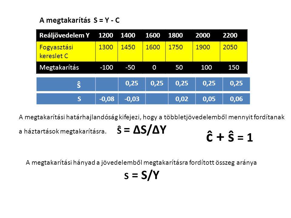 Reáljövedelem Y120014001600180020002200 Fogyasztási kereslet C 130014501600175019002050 Megtakarítás-100-50050100150 A megtakarítás S = Y - C A megtak
