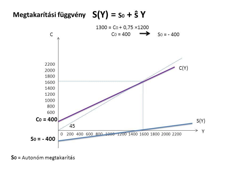 Megtakarítási függvény S(Y) = S 0 + ŝ Y 1300 = C 0 + 0,75 ×1200 C 0 = 400 C 0 = 400 S 0 = Autonóm megtakarítás C Y 0 200 400 600 800 1000 1200 1400 16