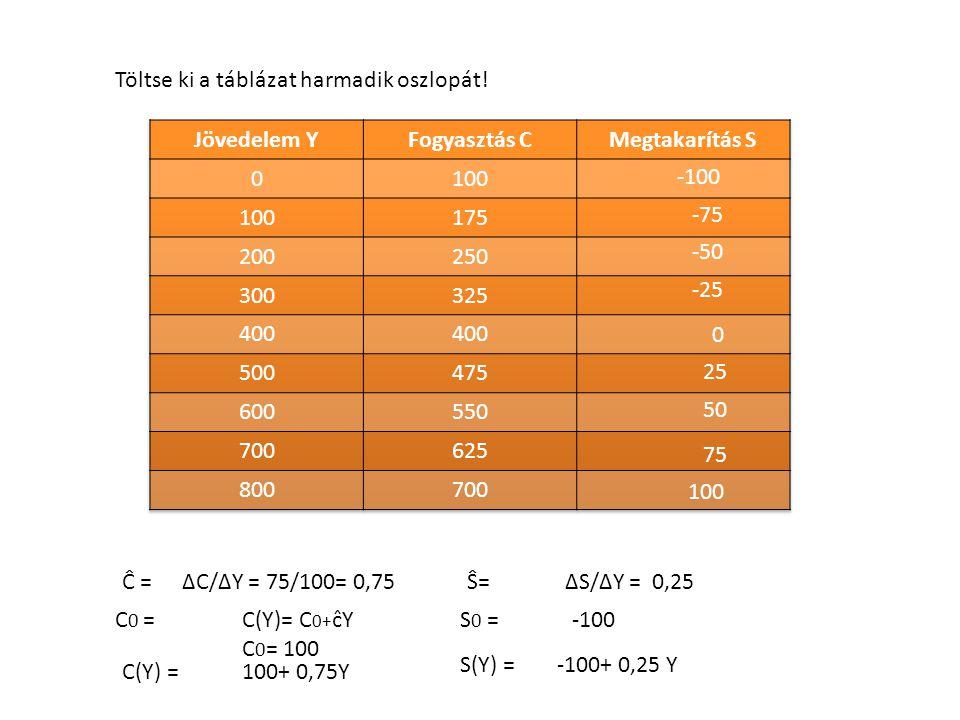 Töltse ki a táblázat harmadik oszlopát! -100 -75 -50 -25 0 25 50 75 100 Ĉ = ∆C/∆Y = 75/100= 0,75 Ŝ= ∆S/∆Y = 0,25 C 0 = C(Y)= C 0+ ĉY C 0 = 100 C(Y) =