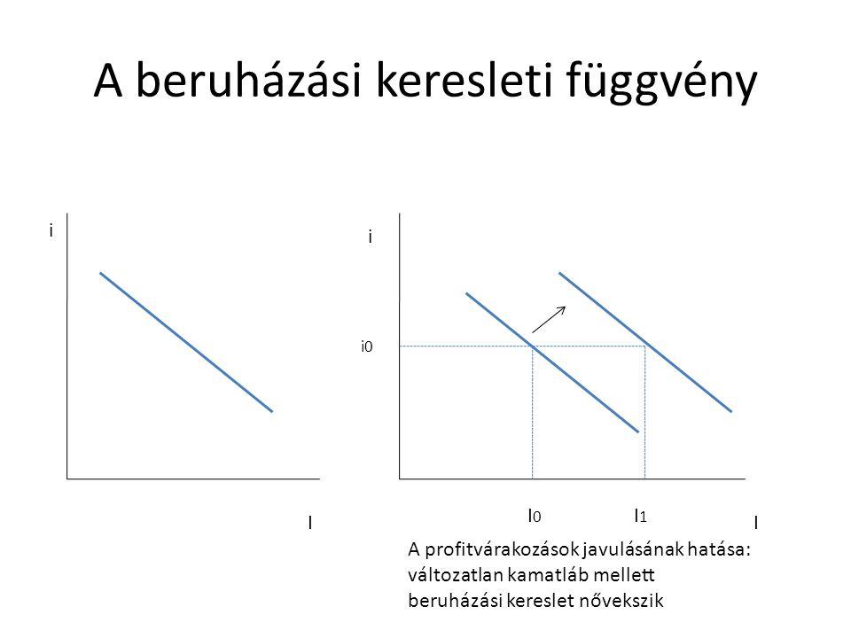 A beruházási keresleti függvény i I i I i0 I0I0 I1I1 A profitvárakozások javulásának hatása: változatlan kamatláb mellett beruházási kereslet nővekszi