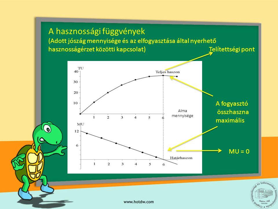 A hasznossági függvények (Adott jószág mennyisége és az elfogyasztása által nyerhető hasznosságérzet közötti kapcsolat) Alma mennyisége A fogyasztó ös