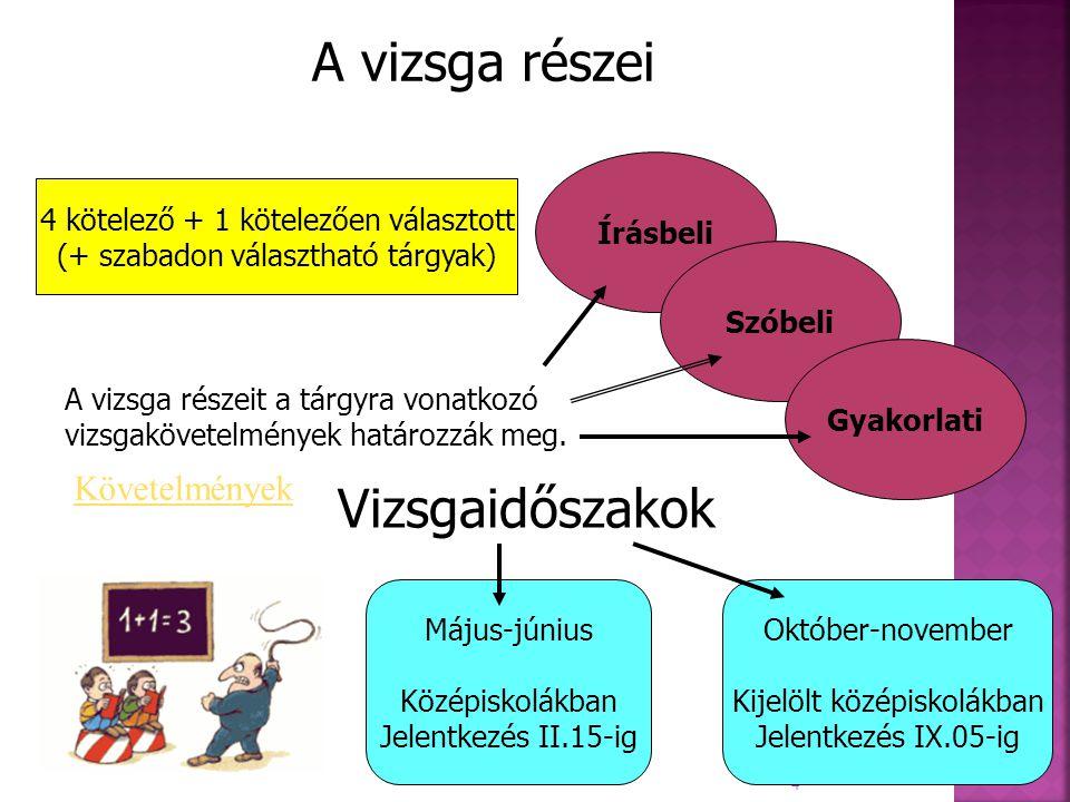 4 A vizsga részei Vizsgaidőszakok Írásbeli Szóbeli Gyakorlati 4 kötelező + 1 kötelezően választott (+ szabadon választható tárgyak) A vizsga részeit a