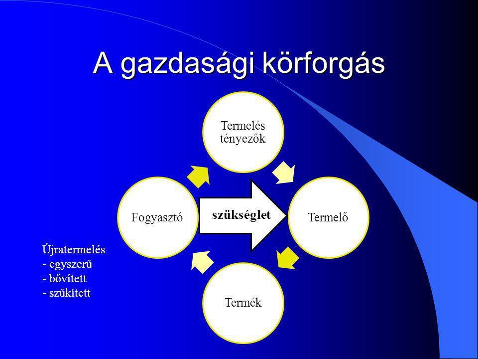 A gazdasági körforgás Termelés tényezők Termelő Termék Fogyasztó szükséglet Újratermelés - egyszerű - bővített - szűkített
