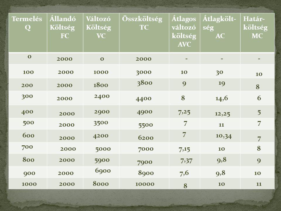 Termelés Q Állandó Költség FC Változó Költség VC Összköltség TC Átlagos változó költség AVC Átlagkölt- ség AC Határ- költség MC 0 100 200 300 400 500