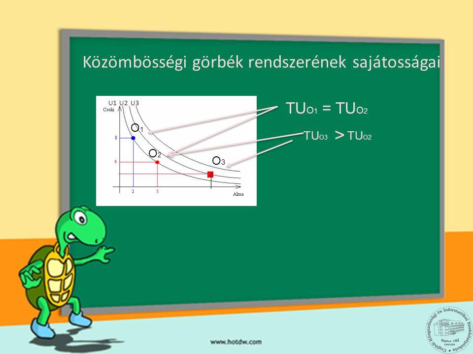 Közömbösségi görbék rendszerének sajátosságai U1U2U3 O1O1 O2O2 TU O 1 = TU O 2 O3O3. TU O3 TU O2 >