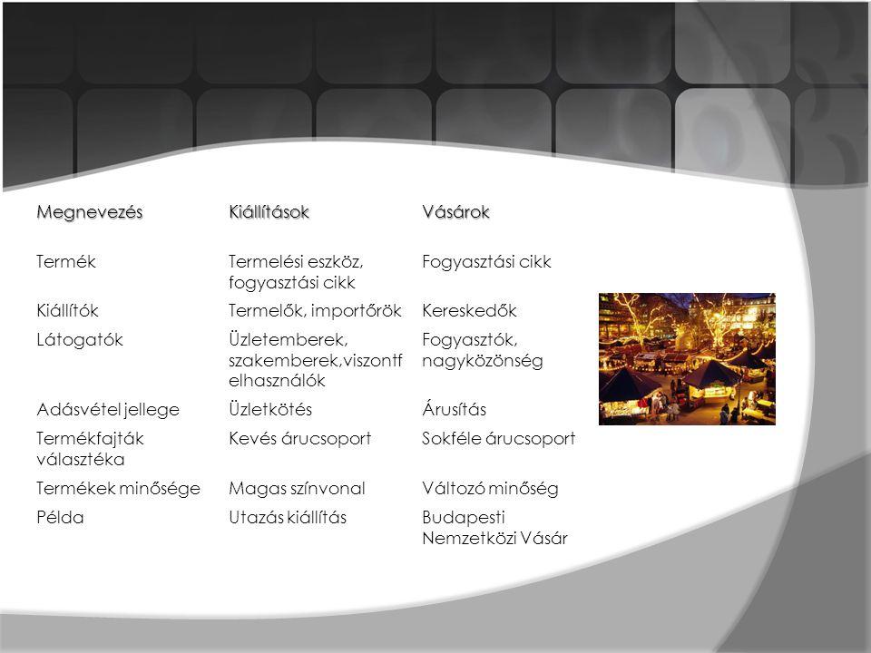 MegnevezésKiállításokVásárok TermékTermelési eszköz, fogyasztási cikk Fogyasztási cikk KiállítókTermelők, importőrökKereskedők LátogatókÜzletemberek, szakemberek,viszontf elhasználók Fogyasztók, nagyközönség Adásvétel jellegeÜzletkötésÁrusítás Termékfajták választéka Kevés árucsoportSokféle árucsoport Termékek minőségeMagas színvonalVáltozó minőség PéldaUtazás kiállításBudapesti Nemzetközi Vásár
