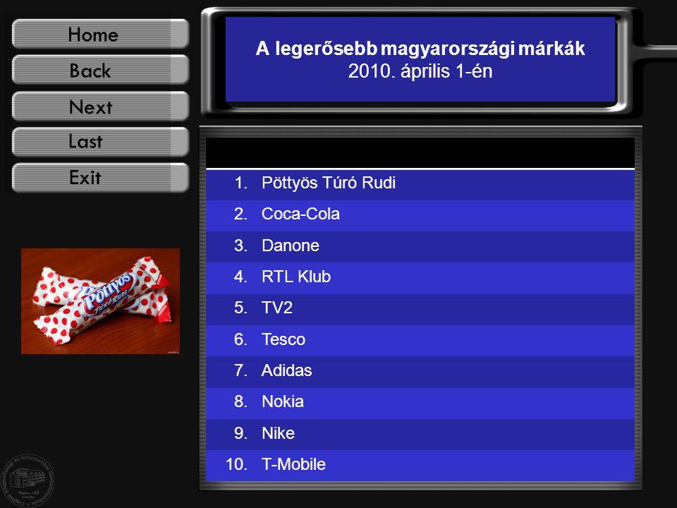A legerősebb magyarországi márkák 2010.