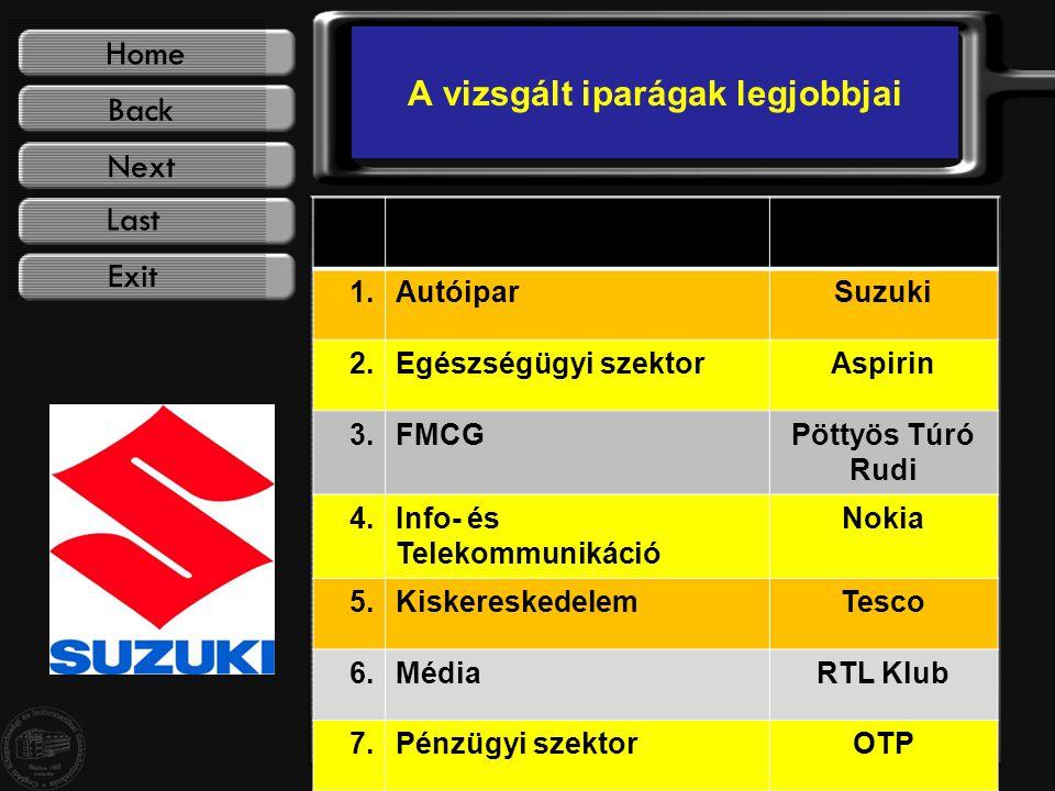 A vizsgált iparágak legjobbjai 1.AutóiparSuzuki 2.Egészségügyi szektorAspirin 3.FMCGPöttyös Túró Rudi 4.Info- és Telekommunikáció Nokia 5.KiskereskedelemTesco 6.MédiaRTL Klub 7.Pénzügyi szektorOTP
