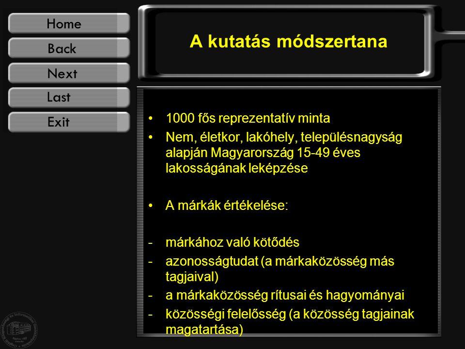 A kutatás módszertana 1000 fős reprezentatív minta Nem, életkor, lakóhely, településnagyság alapján Magyarország 15-49 éves lakosságának leképzése A márkák értékelése: -márkához való kötődés -azonosságtudat (a márkaközösség más tagjaival) -a márkaközösség rítusai és hagyományai -közösségi felelősség (a közösség tagjainak magatartása)