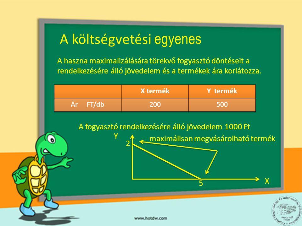 Y 2 5 költségvetési halmaz A kombináció megvásárlásához nincs elegendő jövedelem A kombináció megvásárlásakor a fogyasztó nem költi el teljes jövedelmét A költségvetési egyenesen található kombinációk megvásárlásakor a fogyasztó elkölti teljes jövedelmét I= Px X + P y y Y = I - Px X / Py