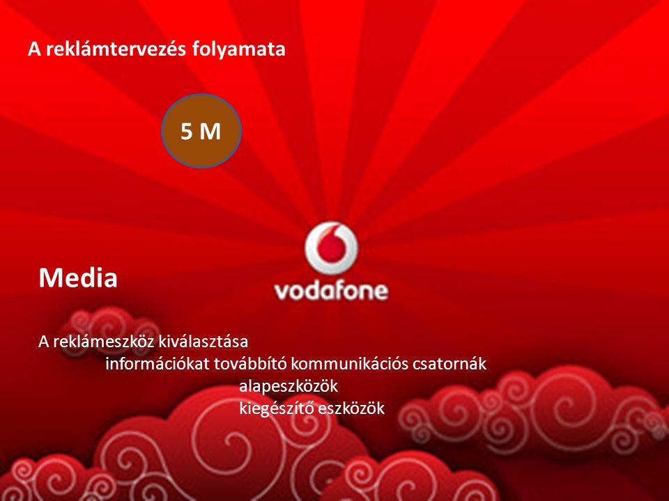 5 M A reklámtervezés folyamata Media A reklámeszköz kiválasztása információkat továbbító kommunikációs csatornák alapeszközök kiegészítő eszközök