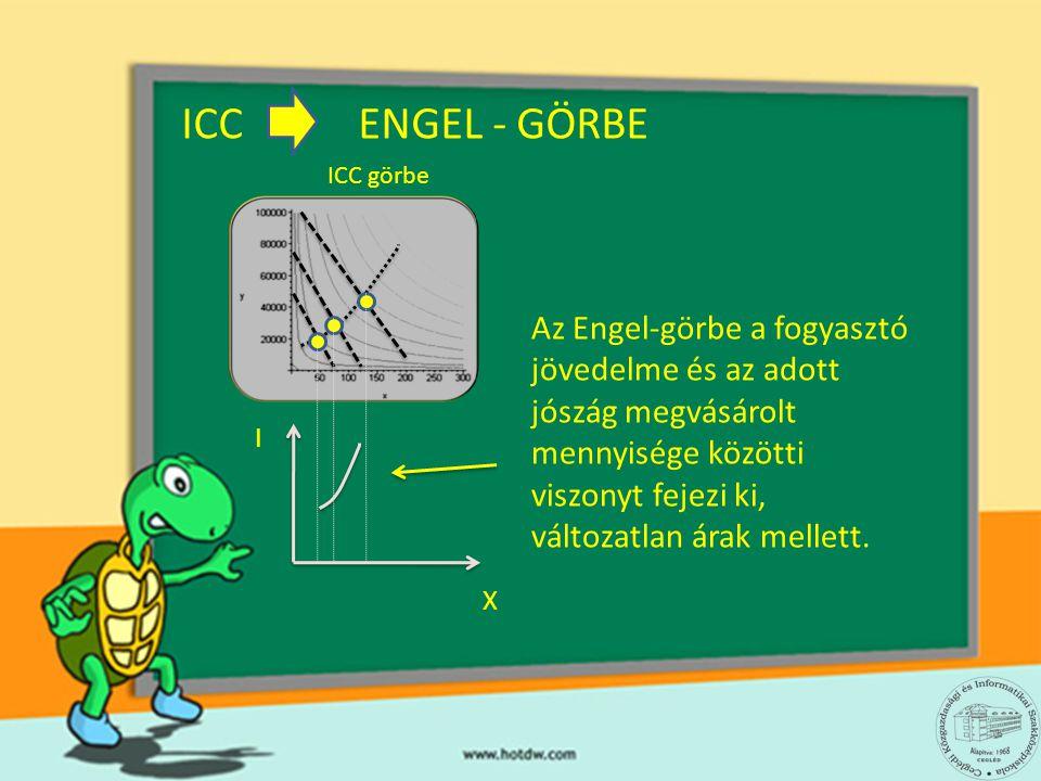 ICC ENGEL - GÖRBE ICC görbe I X Az Engel-görbe a fogyasztó jövedelme és az adott jószág megvásárolt mennyisége közötti viszonyt fejezi ki, változatlan