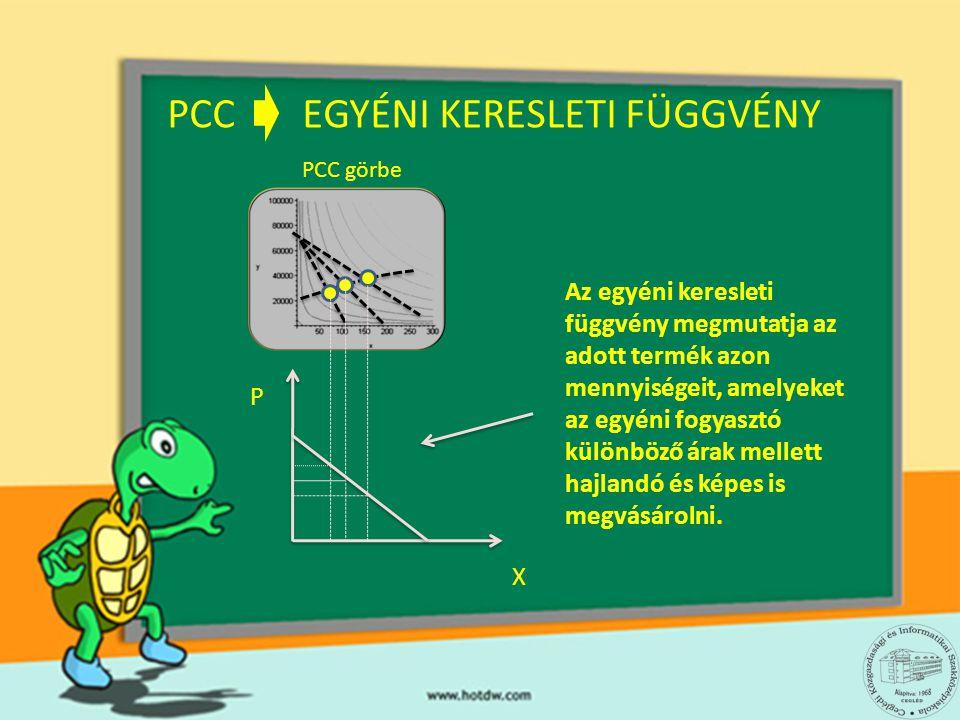 PCC EGYÉNI KERESLETI FÜGGVÉNY PCC görbe P X Az egyéni keresleti függvény megmutatja az adott termék azon mennyiségeit, amelyeket az egyéni fogyasztó k