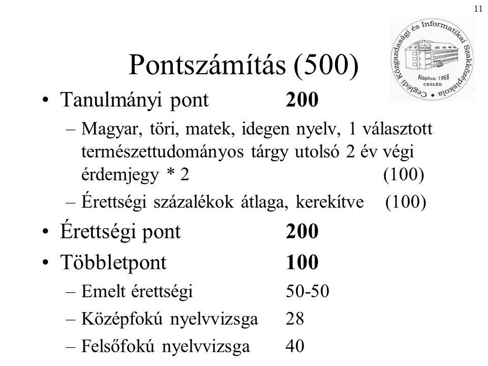 11 Pontszámítás (500) Tanulmányi pont200 –Magyar, töri, matek, idegen nyelv, 1 választott természettudományos tárgy utolsó 2 év végi érdemjegy * 2 (100) –Érettségi százalékok átlaga, kerekítve (100) Érettségi pont200 Többletpont 100 –Emelt érettségi 50-50 –Középfokú nyelvvizsga 28 –Felsőfokú nyelvvizsga 40