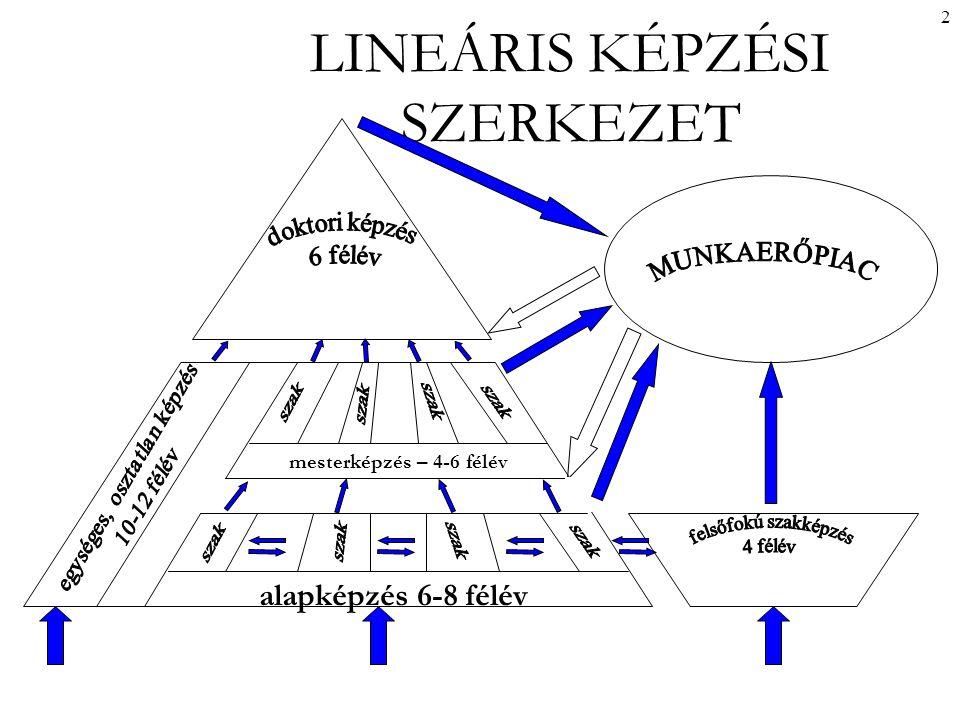 2 LINEÁRIS KÉPZÉSI SZERKEZET alapképzés 6-8 félév mesterképzés – 4-6 félév