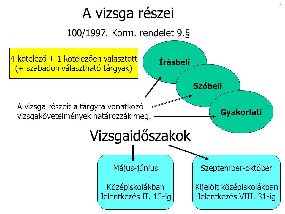 4 A vizsga részei 100/1997.Korm.