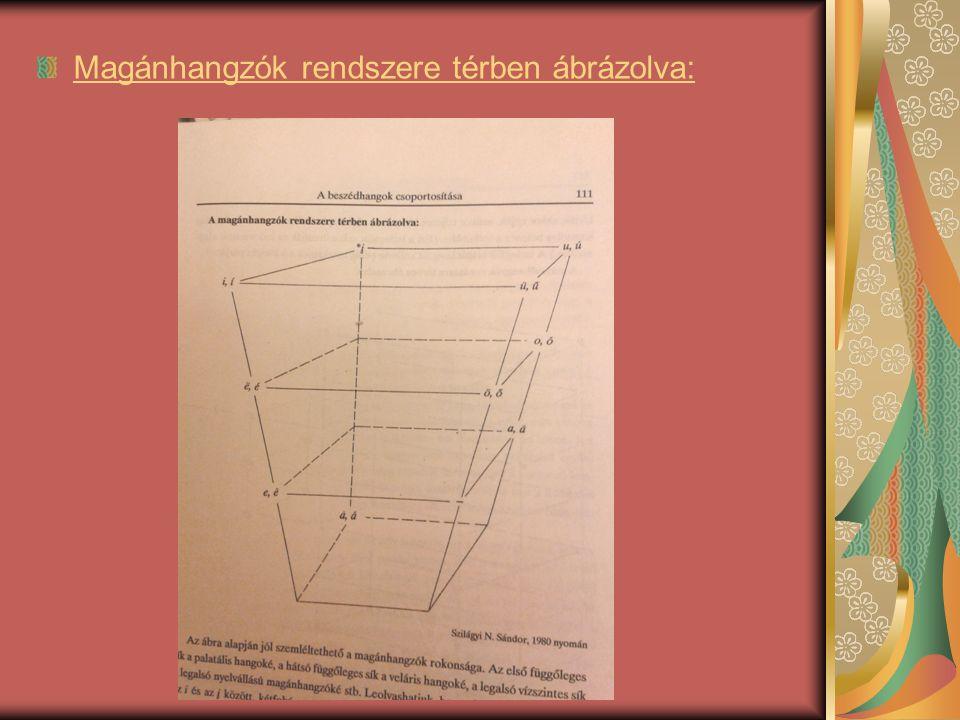 Magánhangzók rendszere térben ábrázolva:
