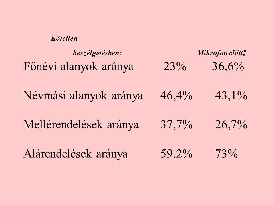 Kötetlen beszélgetésben: Mikrofon előtt : Főnévi alanyok aránya 23% 36,6% Névmási alanyok aránya46,4%43,1% Mellérendelések aránya37,7%26,7% Alárendelések aránya 59,2%73%