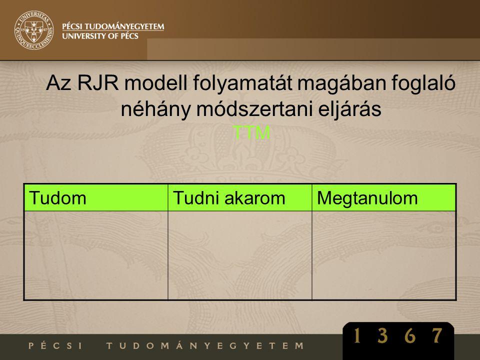 Az RJR modell folyamatát magában foglaló néhány módszertani eljárás TTM TudomTudni akaromMegtanulom