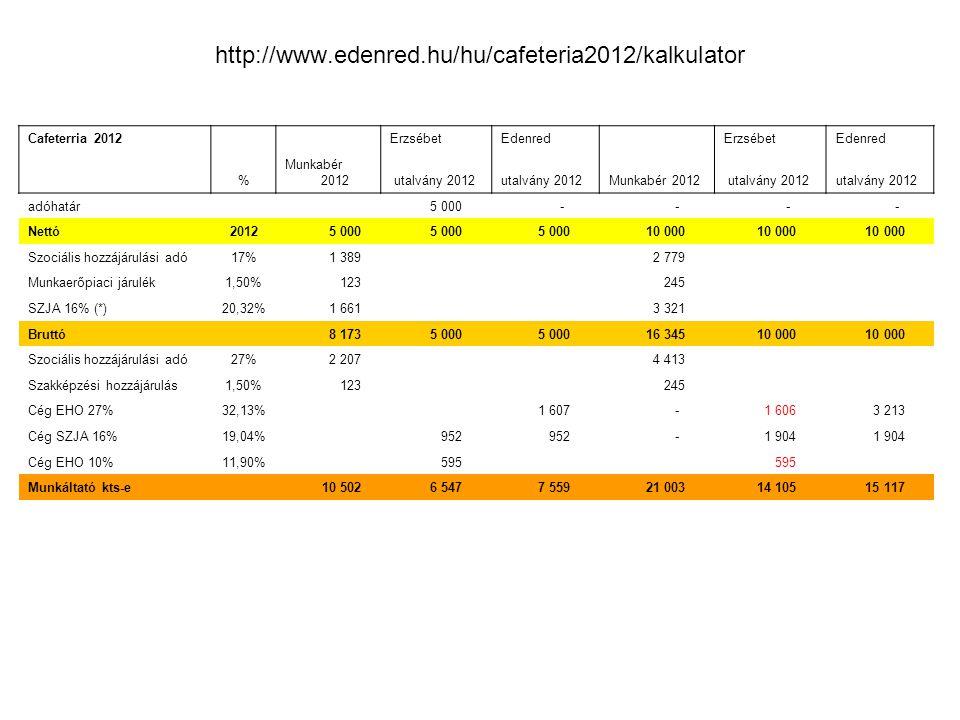 http://www.edenred.hu/hu/cafeteria2012/kalkulator Cafeterria 2012 ErzsébetEdenred ErzsébetEdenred % Munkabér 2012 utalvány 2012 Munkabér 2012 utalvány 2012 adóhatár 5 000 - - - - Nettó2012 5 000 10 000 Szociális hozzájárulási adó17% 1 389 2 779 Munkaerőpiaci járulék1,50% 123 245 SZJA 16% (*)20,32% 1 661 3 321 Bruttó 8 173 5 000 16 345 10 000 Szociális hozzájárulási adó27% 2 207 4 413 Szakképzési hozzájárulás1,50% 123 245 Cég EHO 27%32,13% 1 607 - 1 606 3 213 Cég SZJA 16%19,04% 952 - 1 904 Cég EHO 10%11,90% 595 Munkáltató kts-e 10 502 6 547 7 559 21 003 14 105 15 117