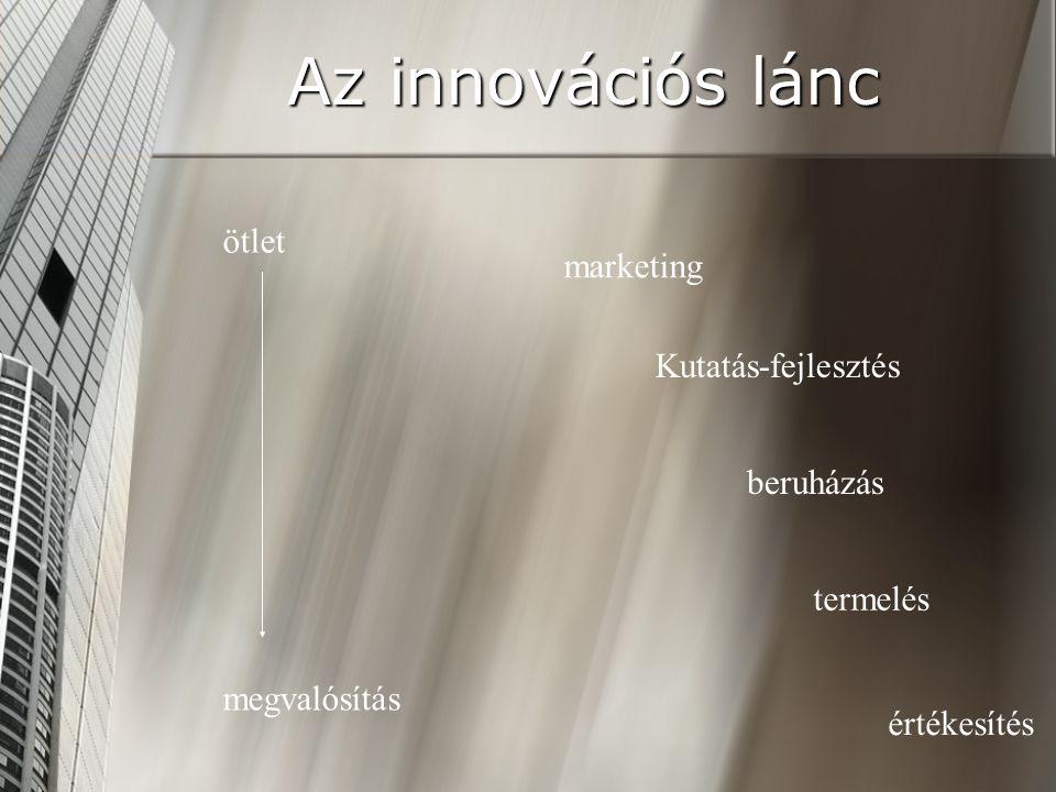Az innovációs lánc marketing Kutatás-fejlesztés beruházás termelés értékesítés ötlet megvalósítás