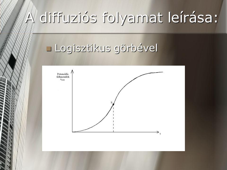 A diffuziós folyamat leírása: Logisztikus görbével Logisztikus görbével