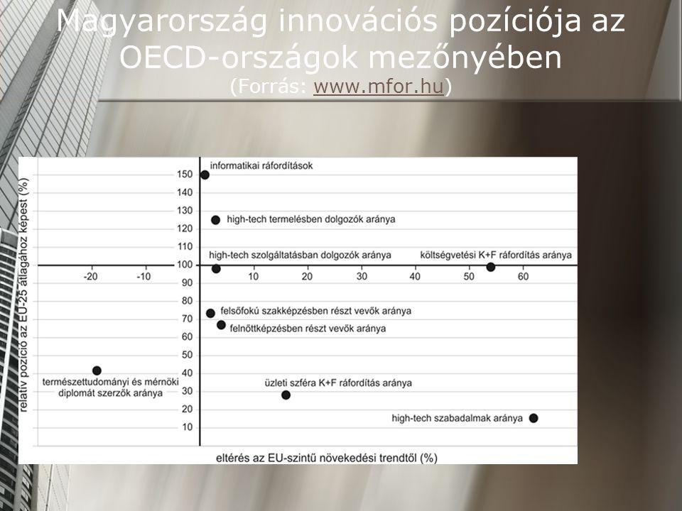 Magyarország innovációs pozíciója az OECD-országok mezőnyében (Forrás: www.mfor.hu)www.mfor.hu