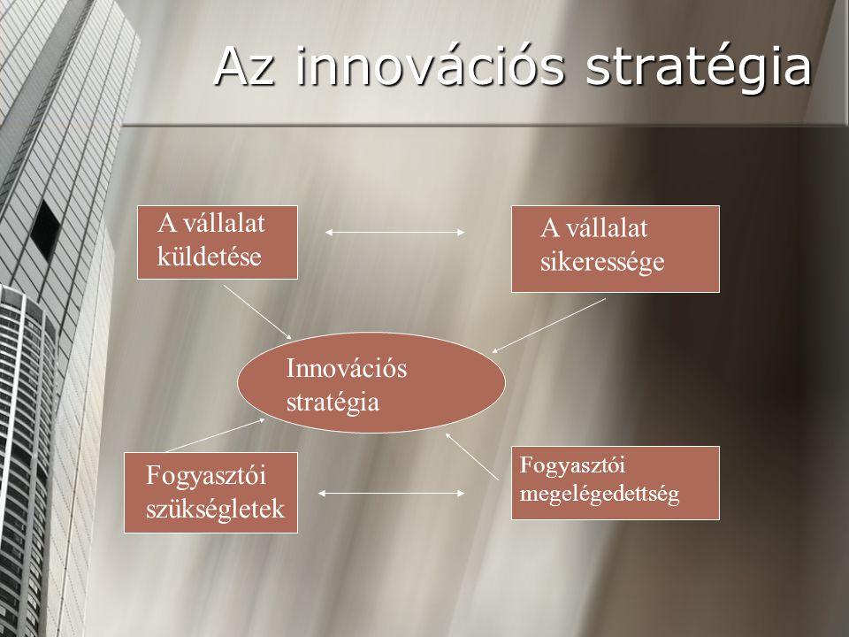 A sikeres innovációs stratégia figyelmet fordít: Az információs rendszer hatékonyságára (fogyasztói igényekről, releváns műszaki információk) Az információs rendszer hatékonyságára (fogyasztói igényekről, releváns műszaki információk) Minőség középpontba helyezése Minőség középpontba helyezése Az innovációs tevékenység sebessége – versenyelőny Az innovációs tevékenység sebessége – versenyelőny Kooperácó Kooperácó Növekvő figyelem az externáliákra Növekvő figyelem az externáliákra A kiszállás lehetősége A kiszállás lehetősége