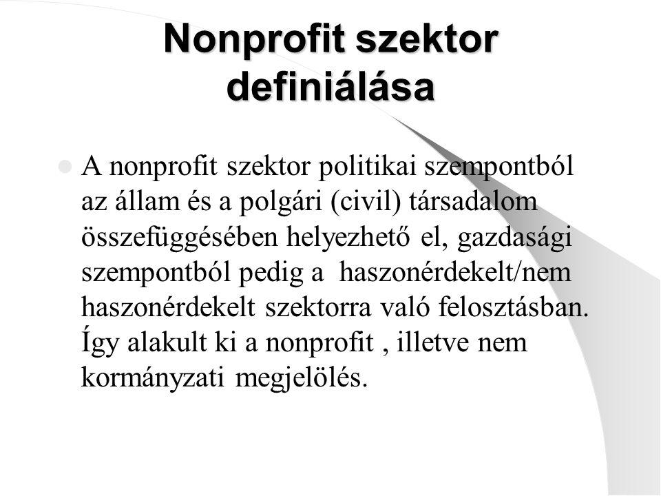 Nonprofit szervezetek lehetnek: adományozó (zömmel alapítványok, közalapítványok) adománygyűjtő ( alapvetően alapítványok) szolgáltatásokat gyújtó (alapítványok, egyesületek, közhasznú társaságok) érdekvédelmi szervezetek (egyesületek, köztestületek) felhalmozási célú, önsegélyező jellegű (főként egyesületek) társadalmi érintkezést szolgáló (egyesületek) korábbi államigazgatási tevékenységet átvállaló köztestület
