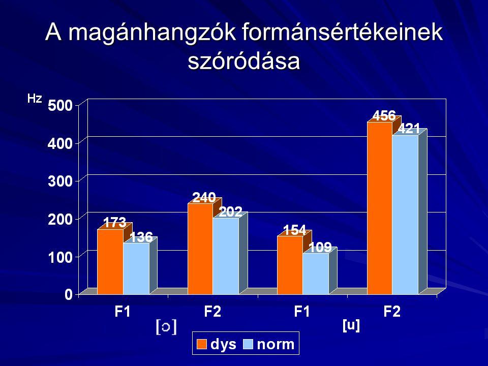 Hipotézisek A dysarthriás beszéd eltérései:  módosul az artikuláció  nő a szünetek száma és időtartama  lassabb beszédtempó