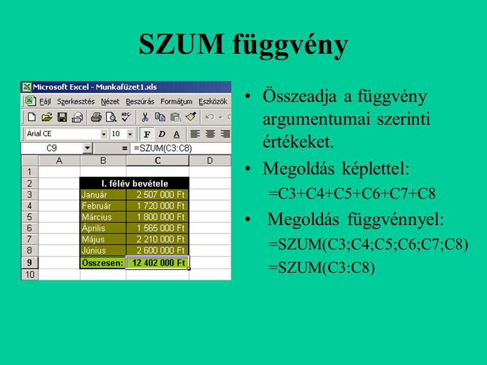 SZUM függvény Összeadja a függvény argumentumai szerinti értékeket. Megoldás képlettel: =C3+C4+C5+C6+C7+C8 Megoldás függvénnyel: =SZUM(C3;C4;C5;C6;C7;