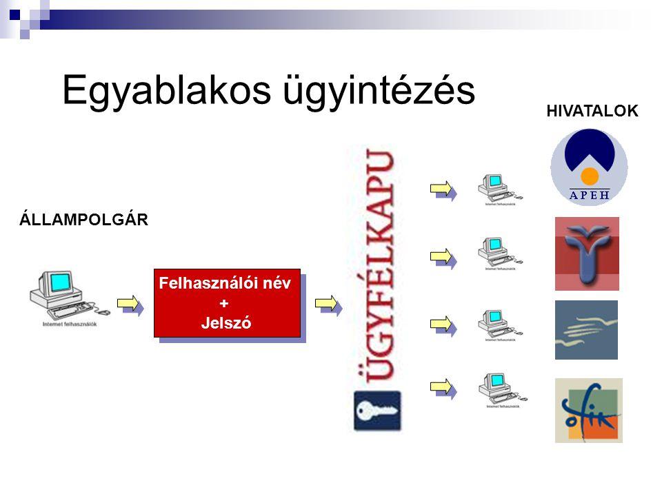 APEH és VPOP, most NAV Elektronikus adó- és járulékbevallás Adófolyószámla-kivonat igénylése Kontroll adatszolgáltatások Foglalkoztatott bejelentése Okmányirodai ügyintézés Anyakönyvi kivonat Egyéni vállalkozói igazolvány Járműigazgatási ügyek Járműkísérő lap Lakcímigazolvány Lakcímváltozás Mozgáskorlátozottak parkolási igazolványa Vezetői engedély Nemzetközi vezetői engedély Időpontfoglalás okmányirodába Személyi adatszolgáltatás letiltása a központi adatnyilvántartásból Személyi adatszolgáltatás engedélyezése a központi adatnyilvántartásból Útlevél Országos Nyugdíjbiztosítási Főigazgatóság Kérelmek Nyilatkozatok Bejelentések Országos Felsőoktatási Információs Központ Elektronikus felvételi OEP TAJ-nyilvántartással összefüggő szolgáltatások egyéni ügyfelek részére E-szolgáltatások Kormányzati Portál Gépjárműkereső Cégkereső Ingatlankereső Fórum Ismeretterejsztő előadás emelt szinten