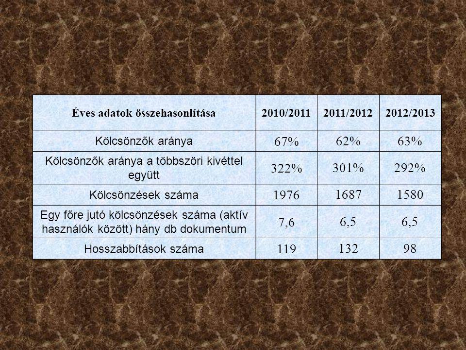 Éves adatok összehasonlítása2010/20112011/20122012/2013 Kölcsönzők aránya 67%62%63% Kölcsönzők aránya a többszöri kivéttel együtt 322%301%292% Kölcsönzések száma 197616871580 Egy főre jutó kölcsönzések száma (aktív használók között) hány db dokumentum 7,66,5 Hosszabbítások száma 11913298