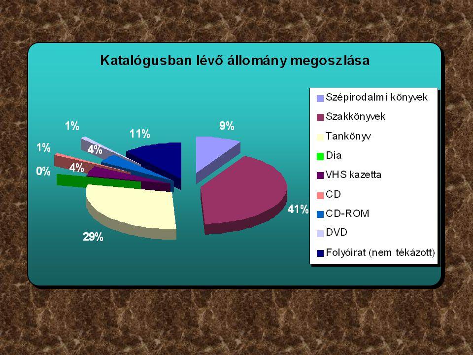 Teljes kölcsönzési statisztika: 2011.06.21.-2012.06.20.