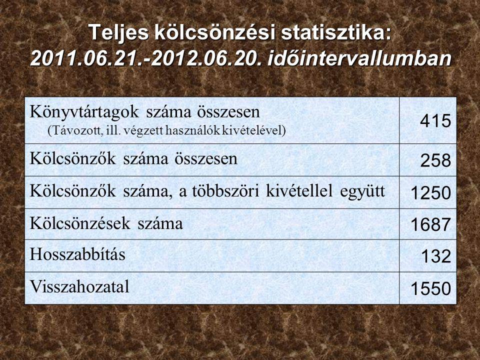 Teljes kölcsönzési statisztika: 2011.06.21.-2012.06.20. időintervallumban Könyvtártagok száma összesen (Távozott, ill. végzett használók kivételével)
