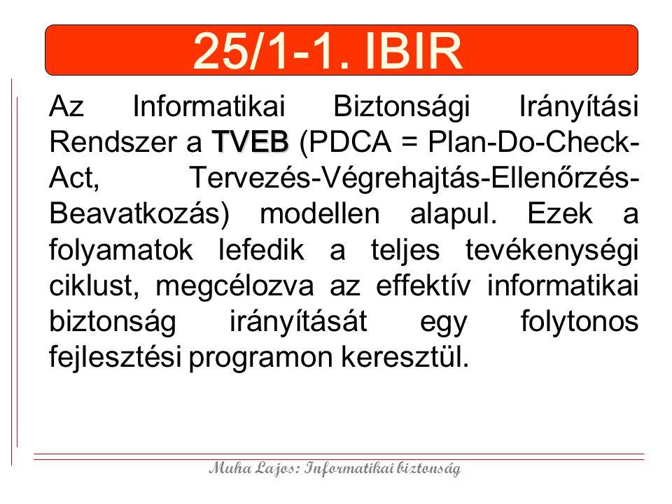 Muha Lajos: Informatikai biztonság 25/1-1. IBIR TVEB Az Informatikai Biztonsági Irányítási Rendszer a TVEB (PDCA = Plan-Do-Check- Act, Tervezés-Végreh
