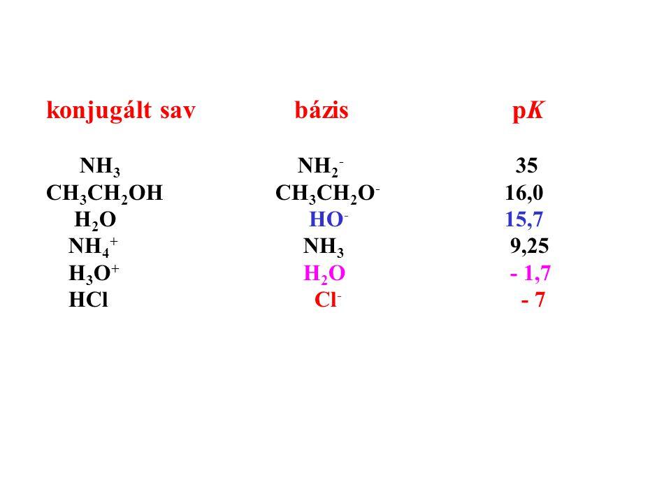 konjugált sav bázis pK NH 3 NH 2 - 35 CH 3 CH 2 OH CH 3 CH 2 O - 16,0 H 2 O HO - 15,7 NH 4 + NH 3 9,25 H 3 O + H 2 O - 1,7 HCl Cl - - 7